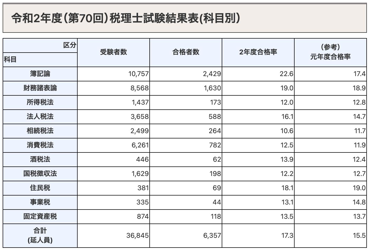 税理士試験の科目別合格率