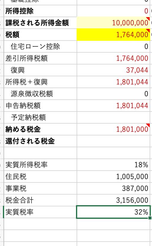 所得1,000万の場合の実質税率